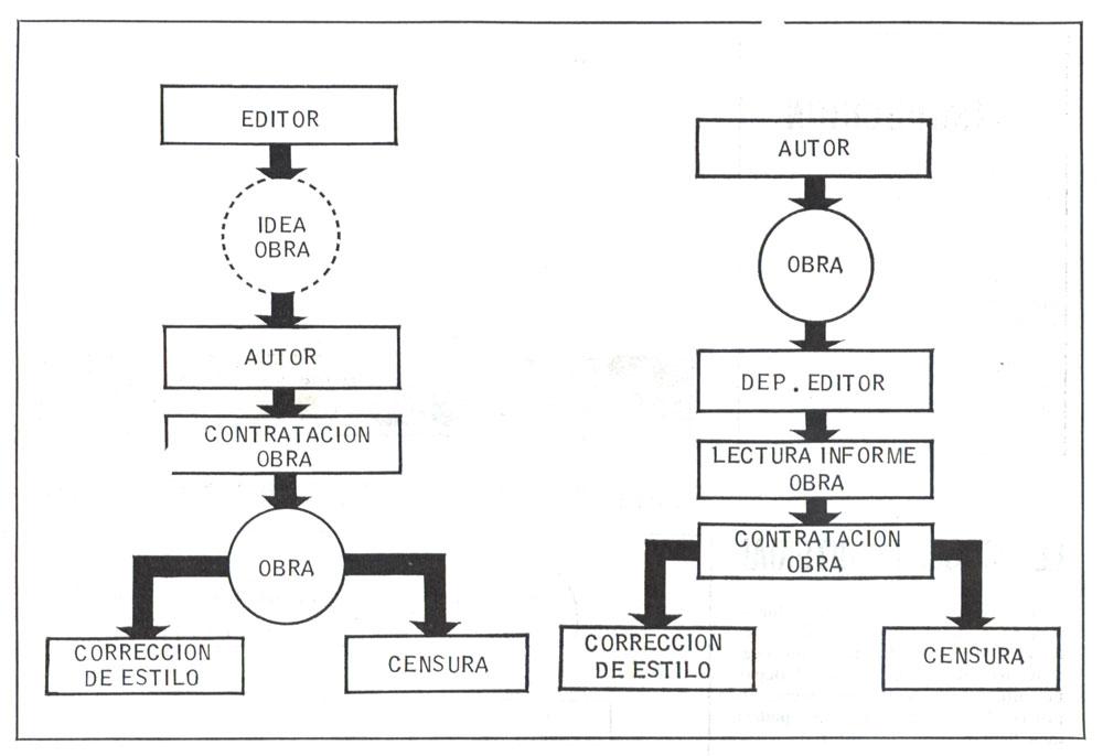 Enllaç al pdf: El proceso editorial